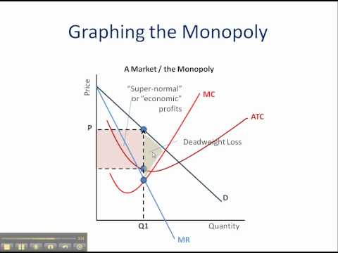 Monopoly: How to Graph It