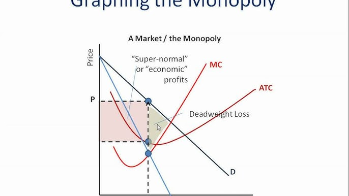Monopoly: How to Graph It - YouTubeYouTube