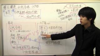 【日本史】江戸14  尊王攘夷、公武合体