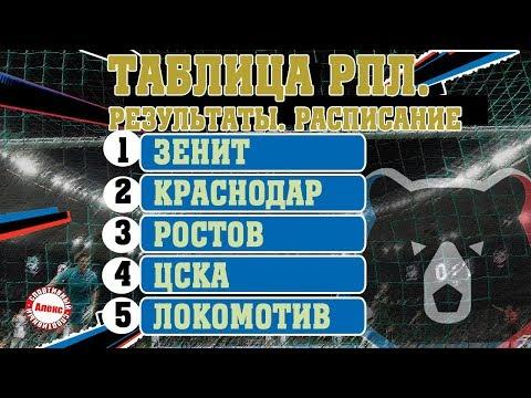 Чемпионат России (РПЛ). 9 тур. Результаты, таблица, расписание.