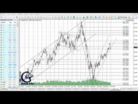 ≡ Технический анализ валют и акций от Артёма Гелий 30 апреля 2019.
