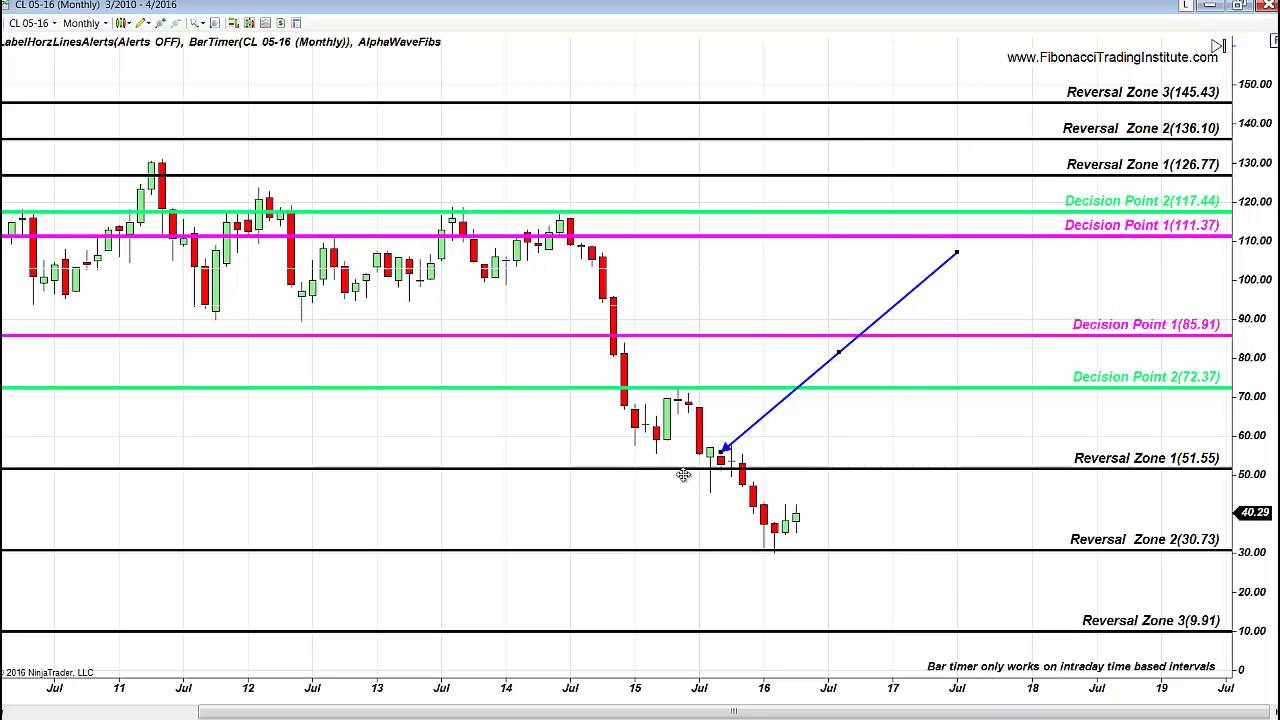 Fibonacci Trading Institute – Alla Peters: FIBONACCI ACCURACY S&P EMINI 3  PTS TRADE, NFLX COLLAPSE