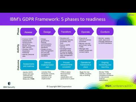 Charting the Course to GDPR: Setting Sail