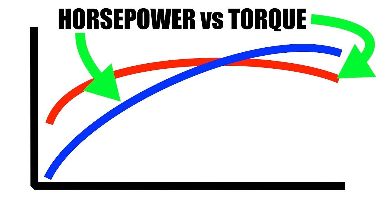 Horsepower vs Torque - Explained