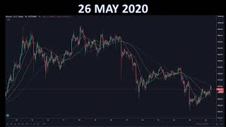 26 May 2020 Bitcoin Update (Buy, Hold or Sell)