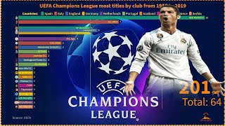 Clubs with most titles in the UEFA Champions League from 1955 to 2019