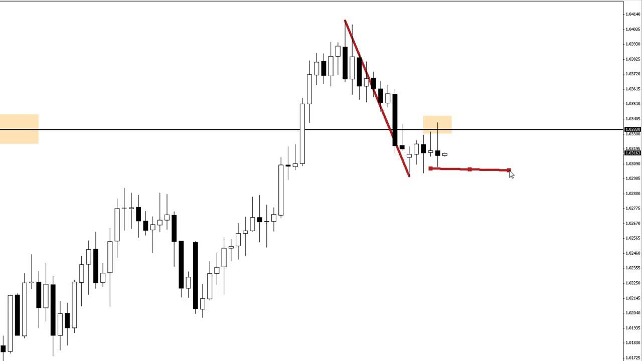 Strategia forex price action