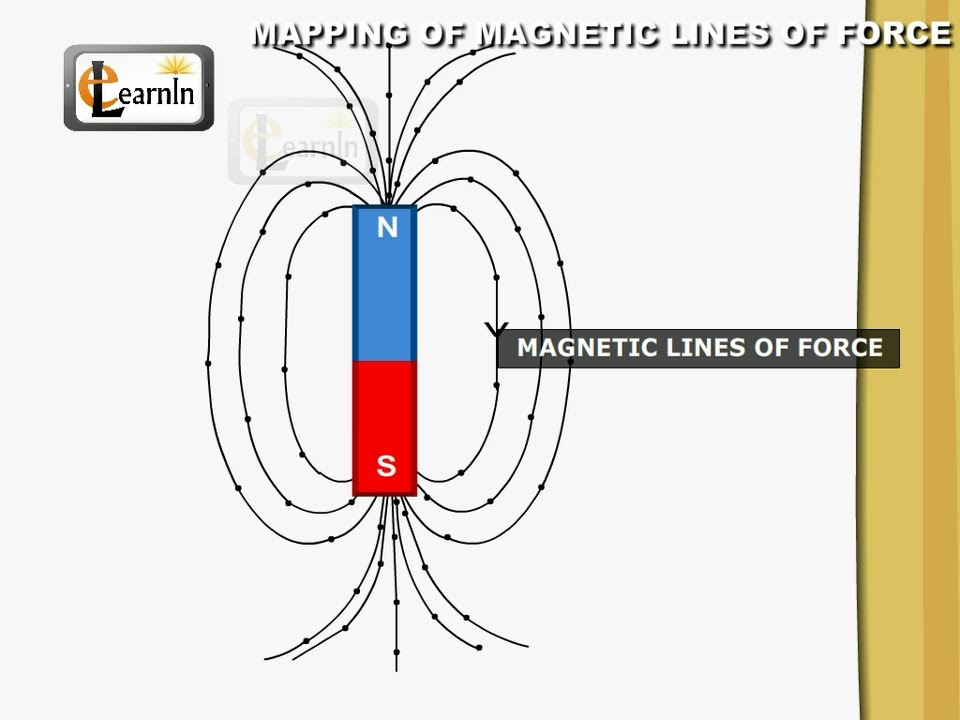 Mapping Of Magnetic Lines Of Force Elementary Science Youtube