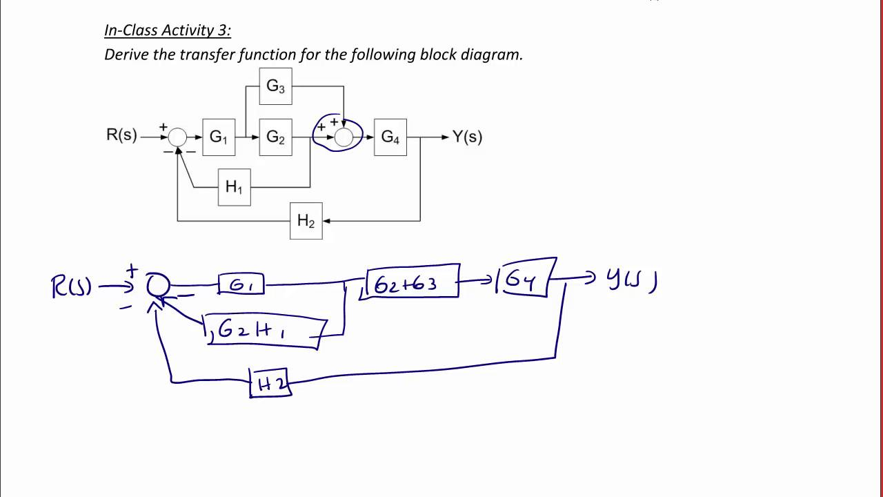 medium resolution of ece320 lecture1 1b introduction to linear control systems youtubeece320 lecture1 1b introduction to linear control systems