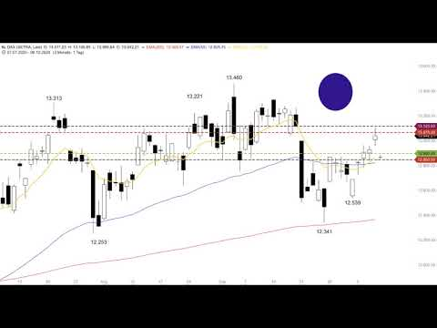 DAX - Gap im Visier - Morning Call 09.10.2020