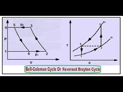 bell coleman cycle - reversed brayton cycle - working and cop (hindi)