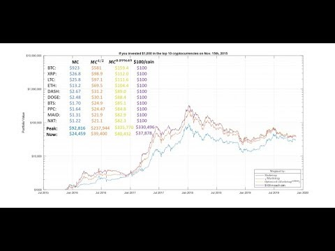 Weighting Your Cryptocurrency Portfolio: Lessons From The Last Market Cycle