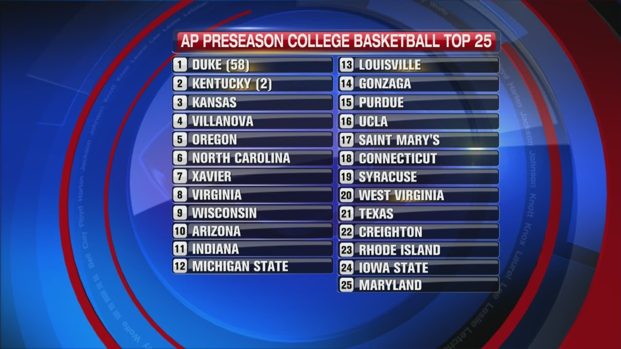 basketball ap poll preseason college
