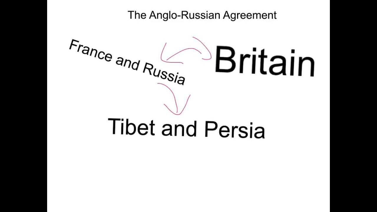 Anglo Russian Agreement Youtube