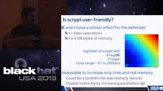 Black Hat USA 2013 - Password Hashing: the Future is Now