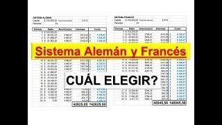 Préstamos Hipotecarios: Sistema Francés o Alemán. Cuál elegir? / Gustavo R. Company