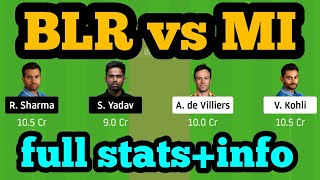 BLR vs MI Dream11| BLR vs MI | BLR vs MI Dream11 Team|