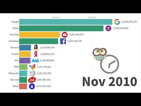 Most searched cryptocurrency on google 2020