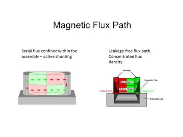 Magswitch如何工作 磁控開關技術