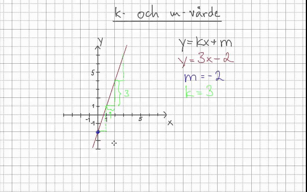 Matematik 2b: k- och m-värde