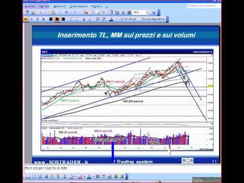 L'abc dei trading system. Le basi per costruire una strategia di trading automatica