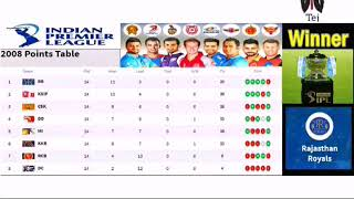 IPL Points table of all season