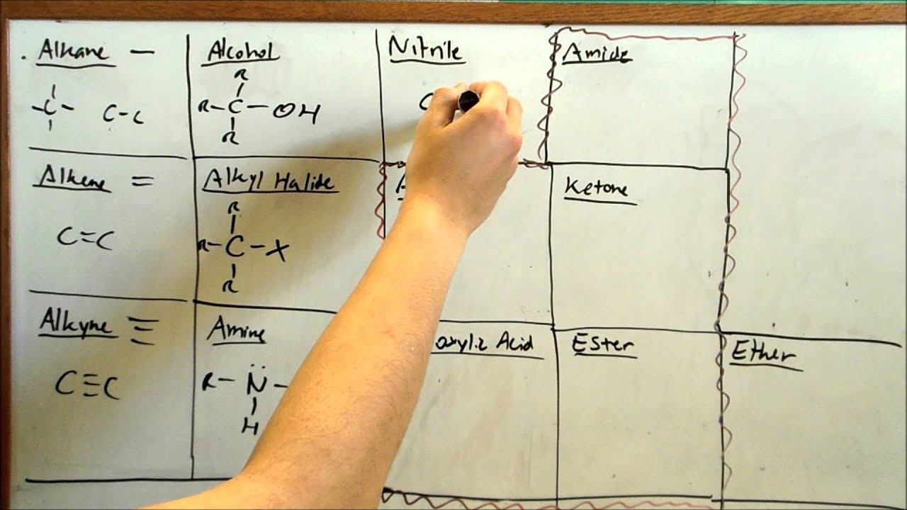 Learn Functional Groups Fast Organic Chemistry
