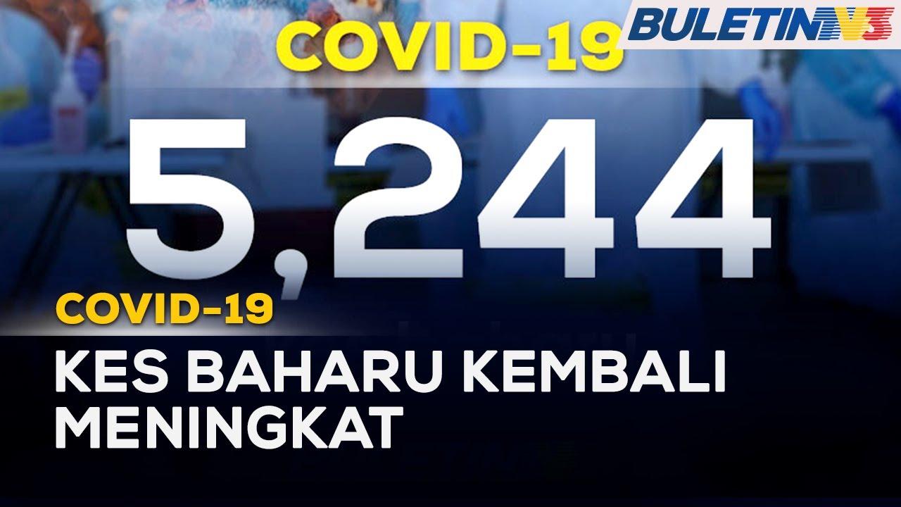 COVID-19 | 5,244 Kes Baharu, 83 Kematian