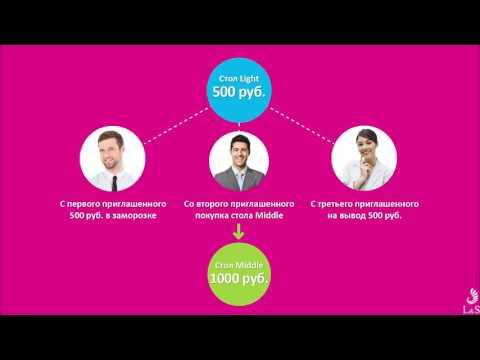Видео Заработок в интернете график