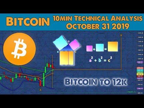 Bitcoin Ready For 12k