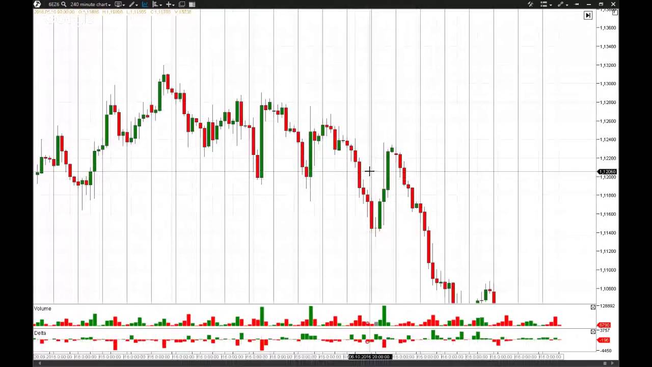 Вебинары по торговле внутри дня на форекс forexpros crude oil advanced chart