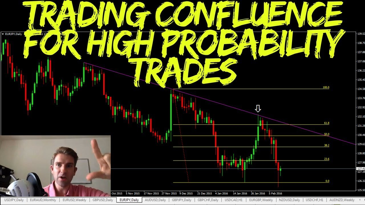 Trading Confluence For High Probability Trades Youtube