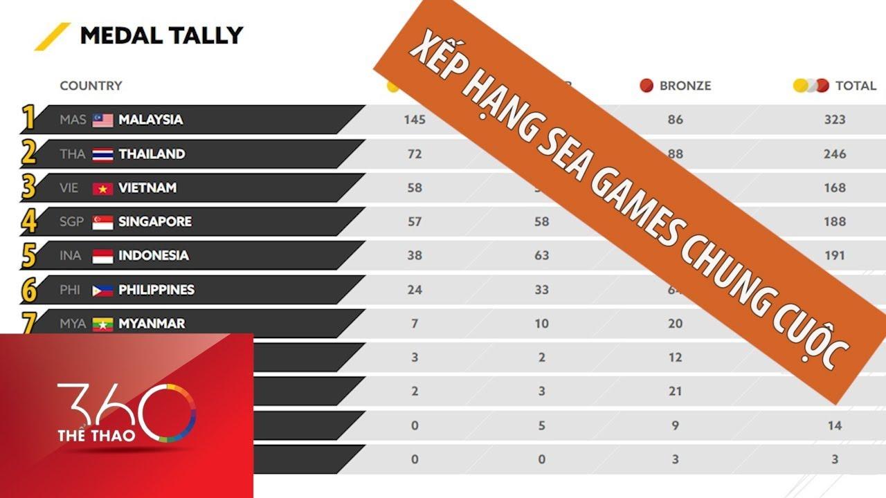 Bảng tổng sắp chung cuộc SEA Games 29 Việt Nam xếp thứ bao nhiêu