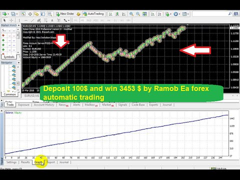 How to use ea forex