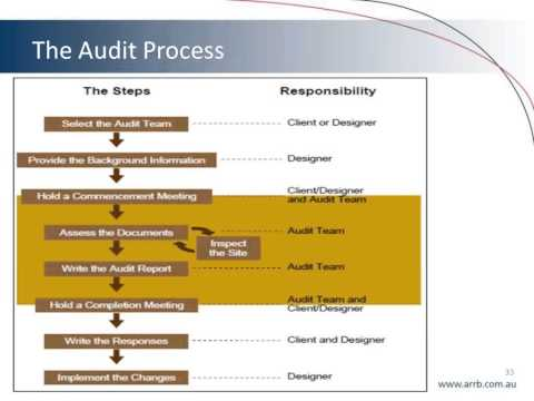 The Fundamentals of Road Safety Audit