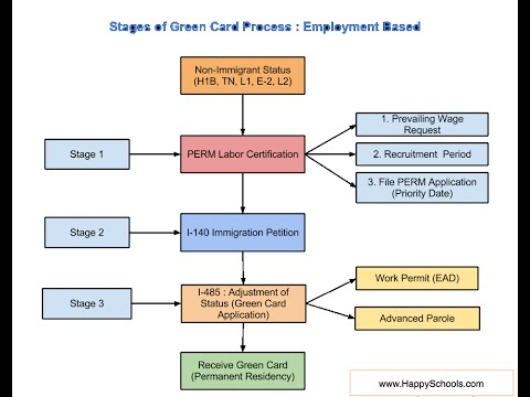 Green Card Process Steps for EB1,EB2and EB3 - Employment Based Category