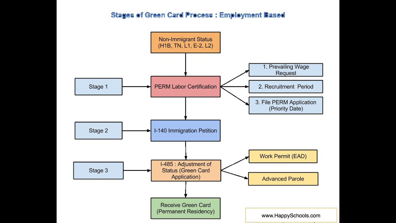 green card process steps for eb1 eb2 and eb3 employment based category [ 1280 x 720 Pixel ]