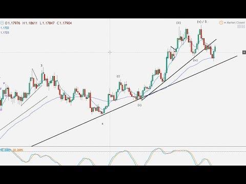 US Dollar, Euro, Pound, AUD & NZD – 03.03.18