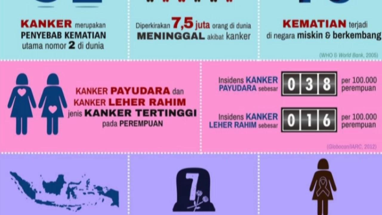 Pencegahan Kanker Serviks dan Kanker Payudara UPT ...