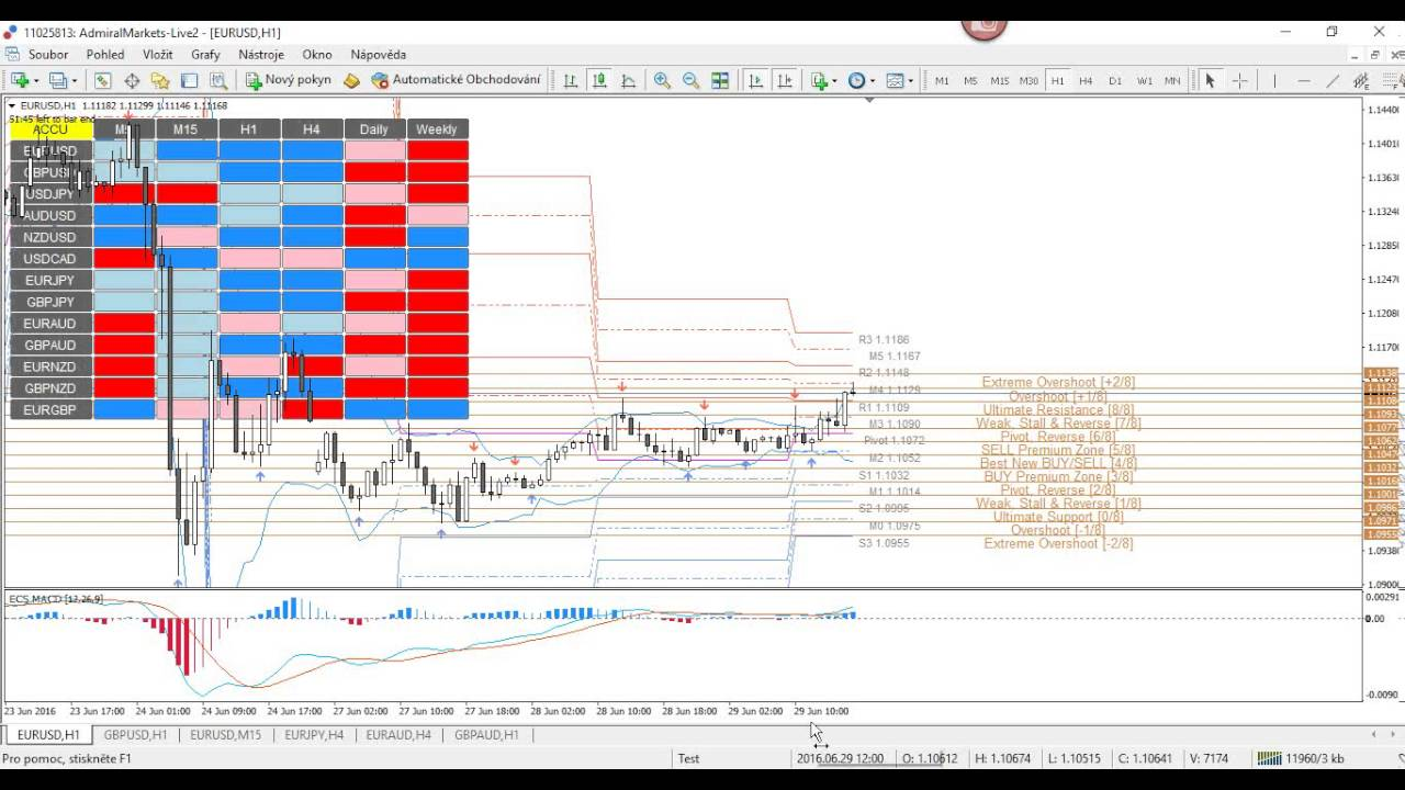 How to analyse forex