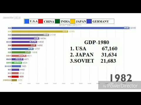 Countries GDP Growth Race (1980- 2099)