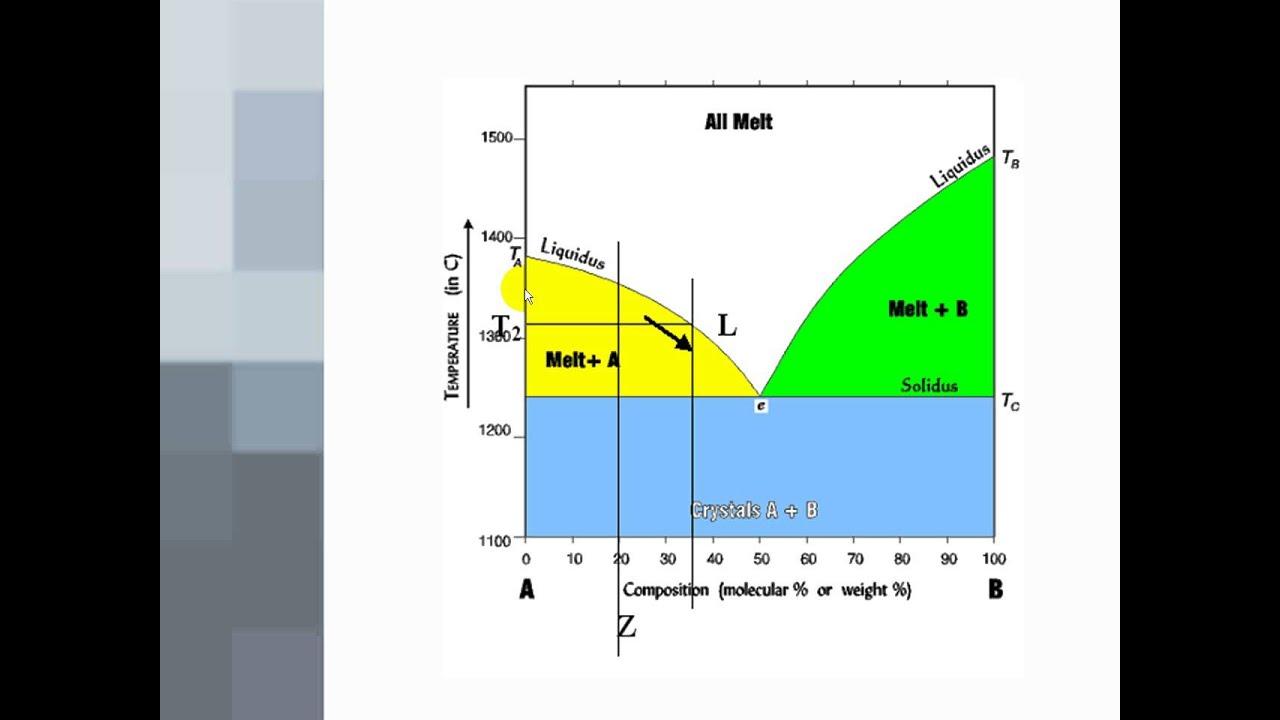 Phase Diagrams 1  Binary Eutectics  YouTube
