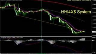 Forex Trading System - 600 pips,2 Days,4 Pairs