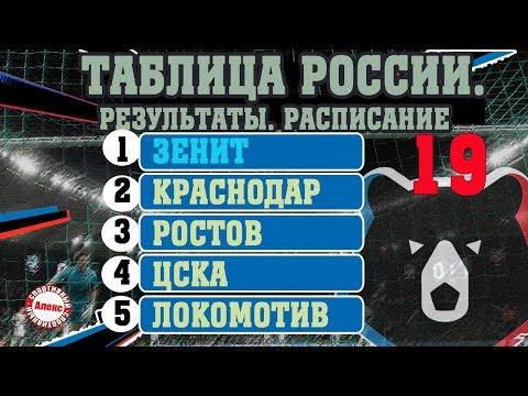Чемпионат России по футболу (РПЛ). Последний тур года. Результаты, таблица, расписание, бомбардиры.