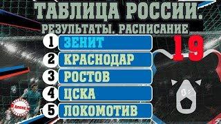 Чемпионат России по футболу РПЛ Последний тур года Результаты таблица расписание бомбардиры