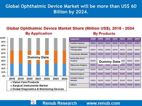 Ophthalmic Device market will be more than US$ 60 Billion by 2024