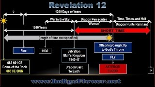 Revelation 12 Timeline to Asteroid MUST SEE!