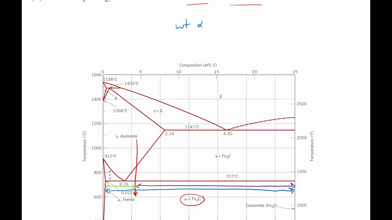 Steel Phase Diagram Cooling And Lever Rule Example Problem