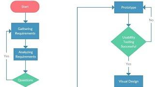UX Flow Chart