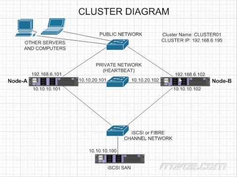 Windows Server 2012 R2 Failover Cluster Concepts